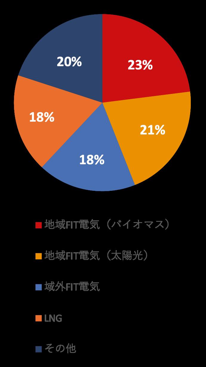 円グラフ イメージ